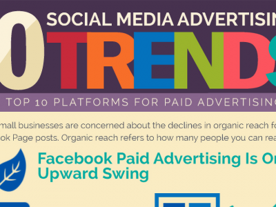 Social Media Platforms For Advertising