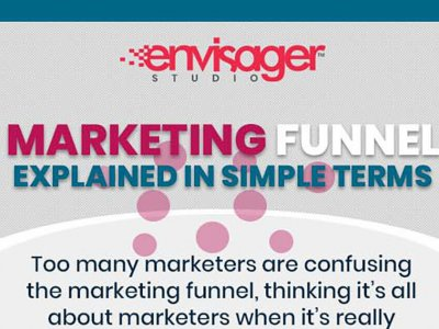 Marketing Funnel Explained in Simple Terms [Infographic]