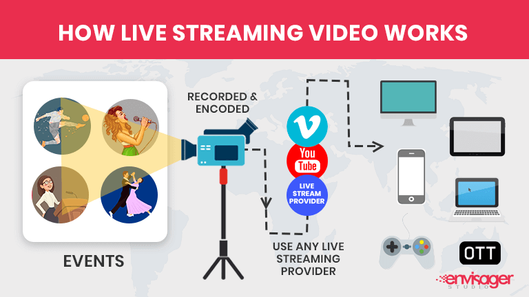 How Live Streaming Video Works