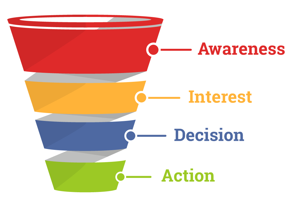 Content Marketing Agency, Sales Funnel