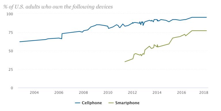 Ecommerce Mobile Users Statistics