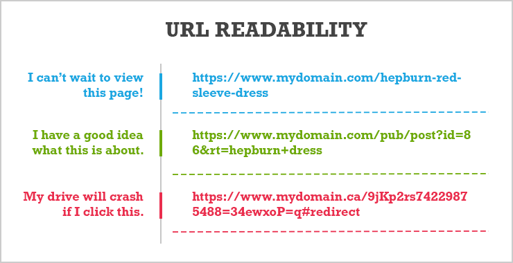 SEO-Friendly URL Structure