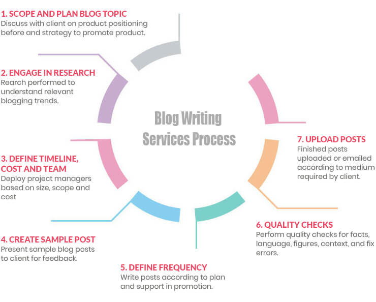 Blog Writing Services Process